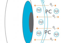Contact Lens Dk Chart Proclear Practitioner