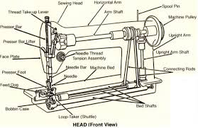 How To Use A Sewing Machine Singer