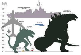 Godzilla Chart Godzilla Size Chart Godzilla Know Your Meme