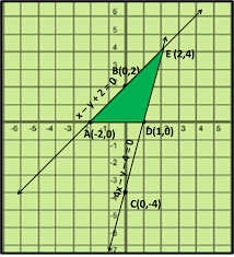 draw the graphs of the pair of linear equations