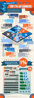 the college majors of the one percent collegeonline org graphic via collegeonline org