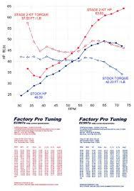 Dynamometer Chart Dyno Runs Bonneville Performance