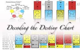 Decoding The Destiny Chart Vividlife Me