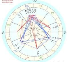 Relationship Astrology Chart Dating Advice For Men How