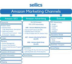 Amazon Marketing 2020 Strategy Overview Sellics
