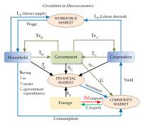 Macroeconomics Wikipedia