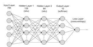 Deep Neural Network Introducing Gluon An Easy To Use Programming Interface For