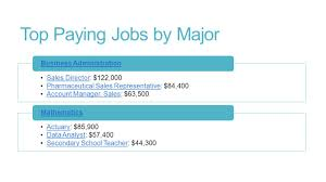top paying jobs by major s director s director 1 top paying jobs