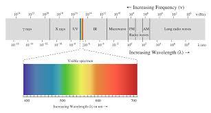 Infrared Light Spectrum Wavelength Chart Light Learn Sparkfun Com