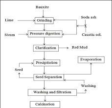 Process Flow Sheets Aluminum Production Process Bayer