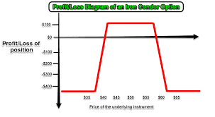 Iron Condor Chart Iron Condor Options Trading Strategy Updated 2019
