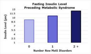 Telehealth Reverse Diabetes And The Metabolic Syndrome