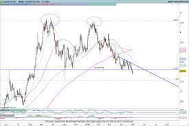Eur Usd Yahoo Chart Forex Try Usd Currency Currencies Forex Currency Trading