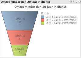 Funnel Chart In Qlikview Qlikview Set Analysis Not Working As Intended Stack Overflow
