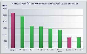 Monsoon Over Myanmar Where Is The Dry Zone