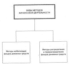 ФИНАНСОВАЯ ДЕЯТЕЛЬНОСТЬ ГОСУДАРСТВА Финансовое право Лекции  Схема 3 Методы финансовой деятельности