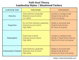 leadership theory coursework academic writing and professional coursework help