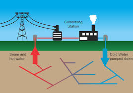Geothermal Energy Pictures G Inside Decorating Ideas