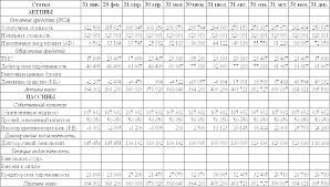 Финансовые науки Фінансовий менеджмент Курсовая работа Учил Нет  Таблица 1 5 1 Прогнозный баланс предприятия