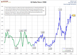 The Q Ratio And Market Valuation November Update Dshort