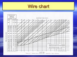 9 aircraft electrical systems wire chartwire chart