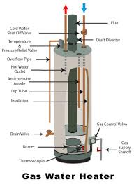 common water heater problems and what to check gas water heater troubleshooting