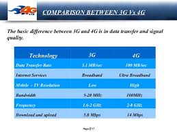 Presentation On 1g 2g 3g 4g 5g Cellular Wireless Technologies