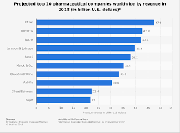 Forecast Top Global Pharmaceutical Companies Revenues 2018 Statistic