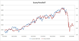 Wall Street Today Chart Eerie 1929 Chart Is Scaring Wall Street