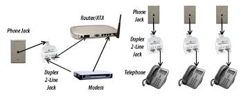 using your phone acirc switchworks plug a duplex 2 line jack into each phone jack you want to use then plug each phone and the ata into line 2 on the duplex 2 line jack see diagram below