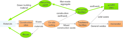 Waste Management Recycling Chart Flow Chart Of Waste Disposal Tracking And Management