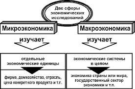 Чем макроэкономика отличается от микроэкономики Выводы ru