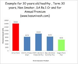 Term Insurance Premium Comparison Chart The 5 Best Term Plans