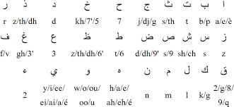Note that the r differs from the english one; Arabic Alphabet Pronunciation And Language
