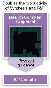 Design Compiler License Design Compiler Graphical