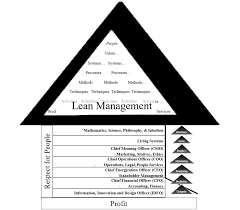Pa Motorcycle Inspection Chart Read Lean Philosophy Leanpub