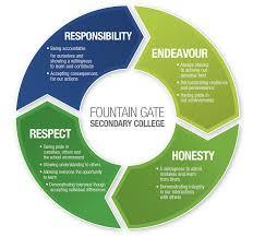 fgsc values png endeavour