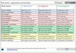 16 Comprehensive Simple English Tenses Chart