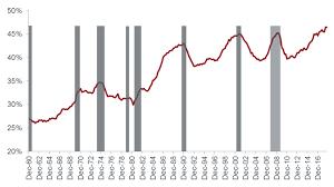 Credit Cycle Chart Cracks In The Credit Cycle Janus Henderson Investors