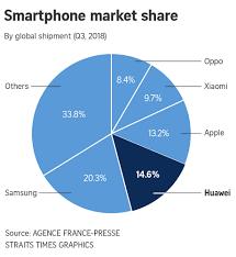 Global Chart In Charts Huawei The Globalist