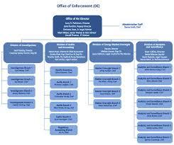 Ferc Chart Of Accounts Ferc Shuffles Enforcement Staff Disbands Demo