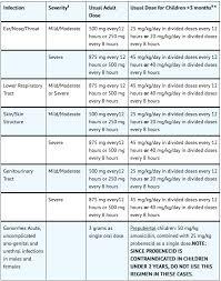 Amoxicillin Dosage For Children By Weight Chart Amoxicillin Wikidoc