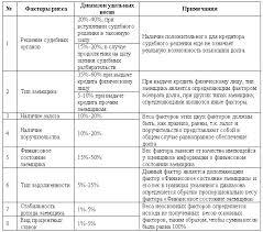 Лазарев П Ю  Таким образом предлагаемая автором работы методика оценки задолженности может применяться при оценке дебиторской задолженности коммерческих банков в РФ при