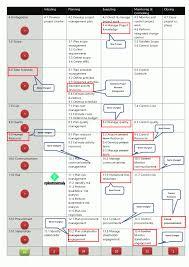 Pmp Process Chart 5th Edition Pmbok 6th Edition Changes Vs Pmbok 5th Milestonetask