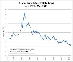 30 Year Fixed Jumbo Mortgage Rates Chart Slacker Mama Naked Capitalism