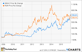 Smith And Wesson Stock Chart 2 Stocks That Could Soar If Hillary Clinton Gets Elected