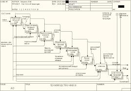 Курсовая работа Проектирование АИС автоматизированных  Сопоставление фактического наличия готовой продукции Декомпозиция работы