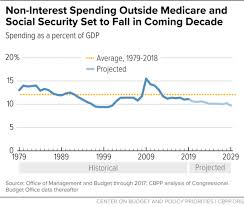 Federal Spending As A Percentage Of Gdp Historical Chart Program Spending Outside Social Security And Medicare