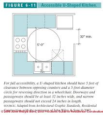 Figure 6 1: Accessible Kitchen Design Specs: (C) J Wiley S