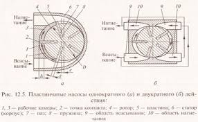 Реферат Насосы объемного действия ru В пазах вращающегося ротора 4 ось которого смещена относительно оси неподвижного статора 6 на величину эксцентриситета е установлены несколько пластин 5